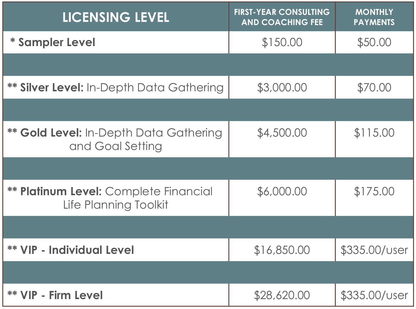 Firm discounts apply to monthly licensing fees when 2 or more advisors from the same firm license Levels 2, 3 or 4. The minimum number of Licensees required to receive a firm discount are as follows: 2-3 advisors – 25% discount; 4 or more advisors – 35% discount.